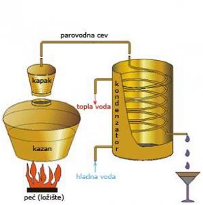 destilacija